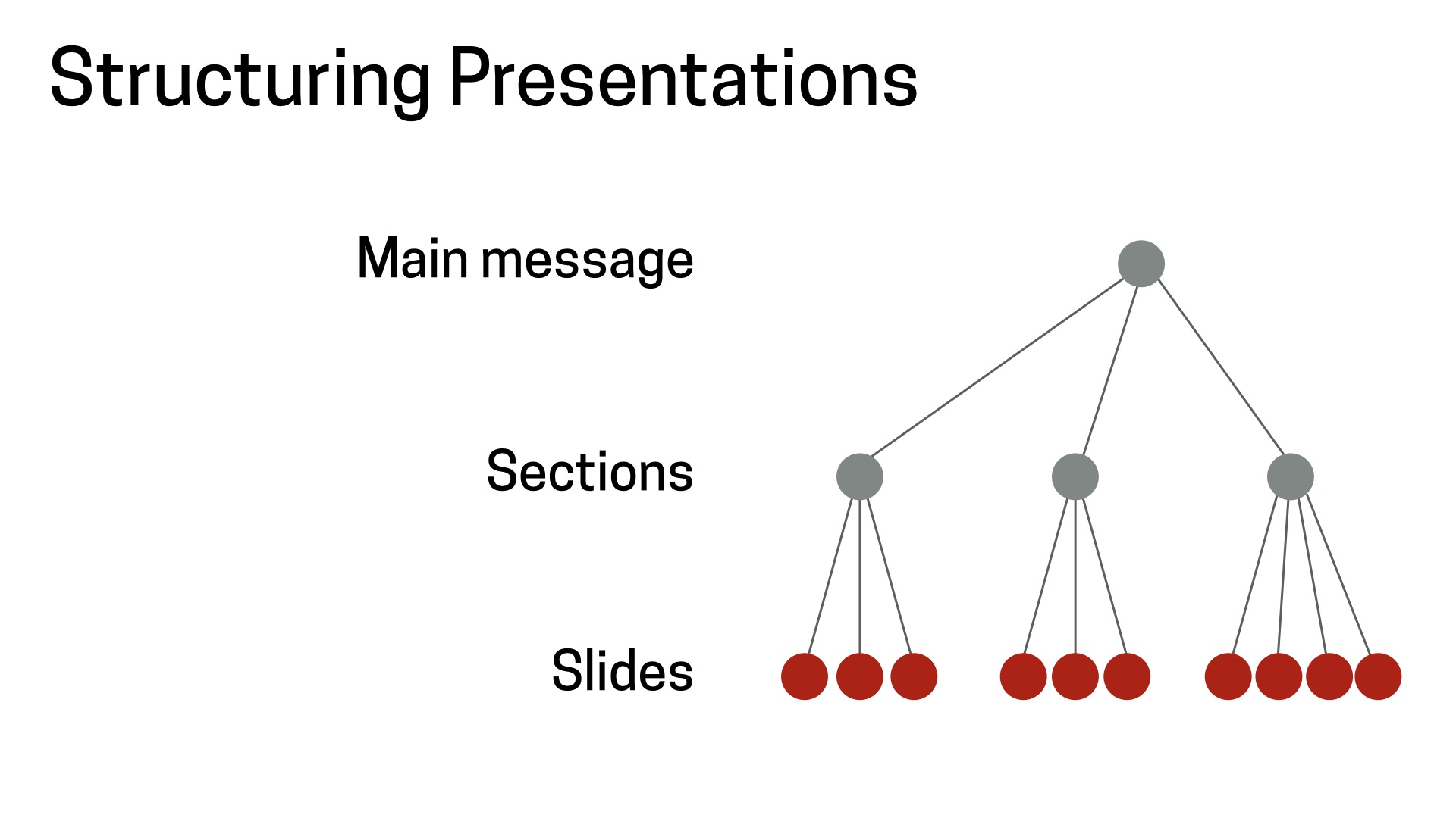 Structuring presentation